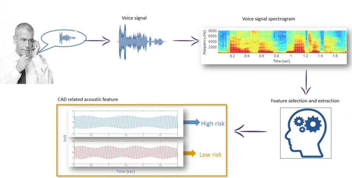 Mayo Clinic study shows voice-analyzing app may be useful in