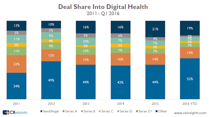 Fidelis Care Card moreover Physician Directory furthermore Coalition Pushes For Public Health Care as well How Friction Destroys The Customer Experience moreover Tracxn Insurance Tech Landscape June 2016 Report. on oscar health insurance provider