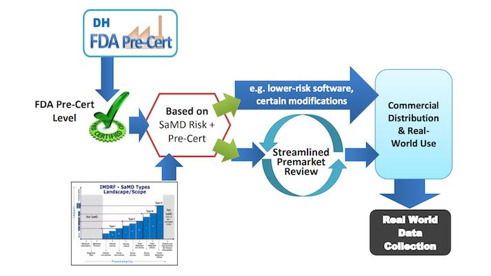 FDA opens applications for digital health pre-certification pilot ...