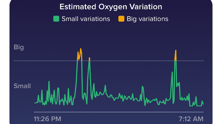 Fitbit's newest feature lets users check blood oxygen level