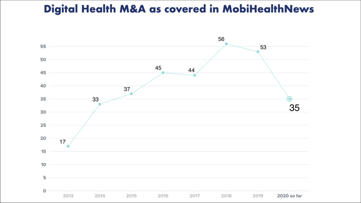 Halfway In 2020 Looks Like A Banner Year For Digital Health M As With 35 Deals Mobihealthnews