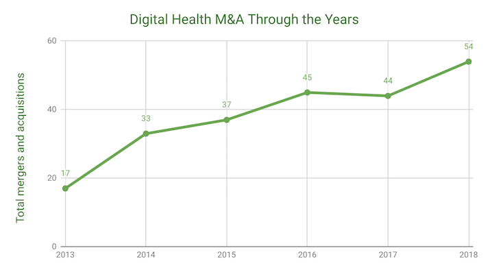 56 digital health mergers and acquisitions in 2018 | MobiHealthNews