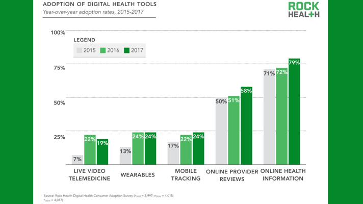 Rock Health: Digital health adoption on the rise, but wearables, telemedicine lag behind