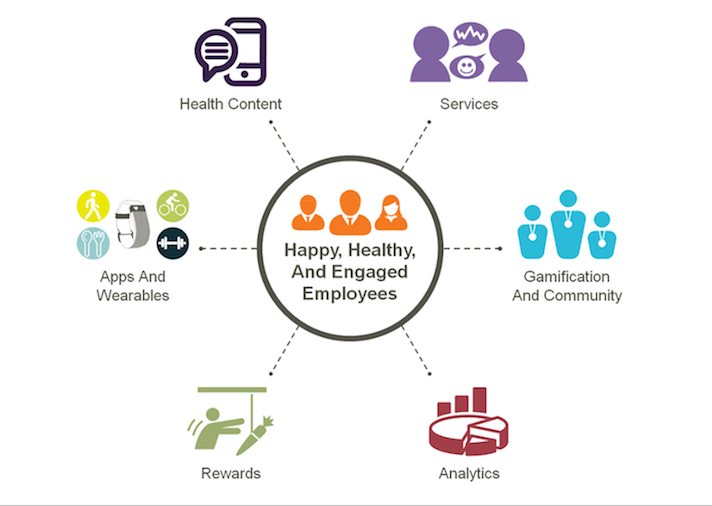 Hsa Health Plan Taps Wellable For Employee Wellness