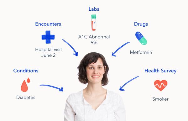 how fast does metformin work