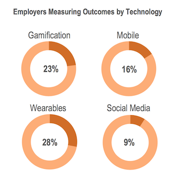 Survey: 50 percent of employers use mobile apps to engage employees
