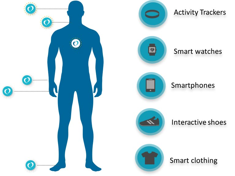 Samsung Wearables Smart Watches