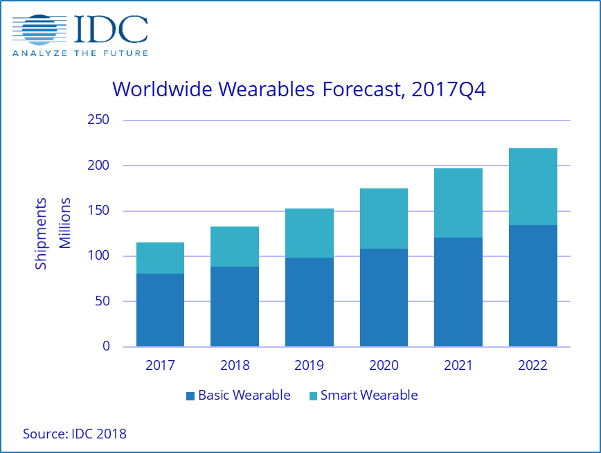 IDC: Smartwatches will make up 1/3 of the wearables market ...