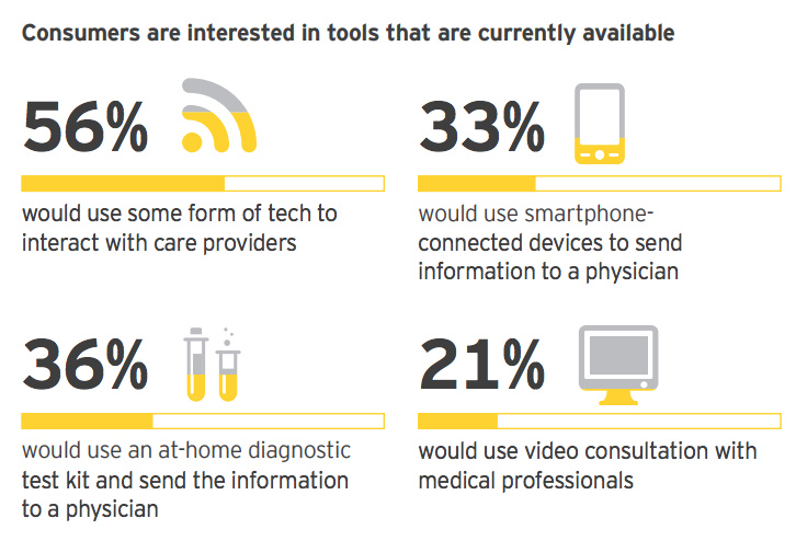 EY: 63 percent of patients comfortable with tech-enabled