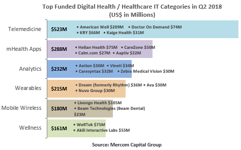 Mercom: Nearly $5B in digital health investment so far this