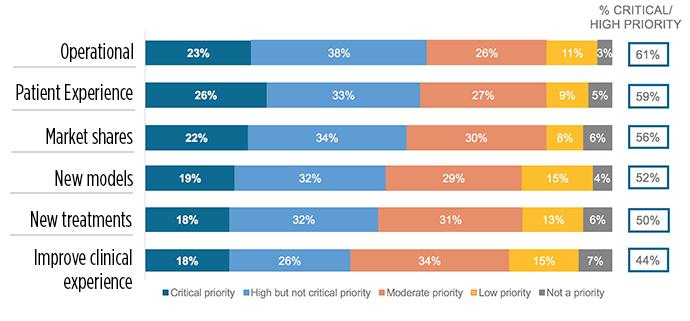 Focus on innovation: 3 charts explain where healthcare is