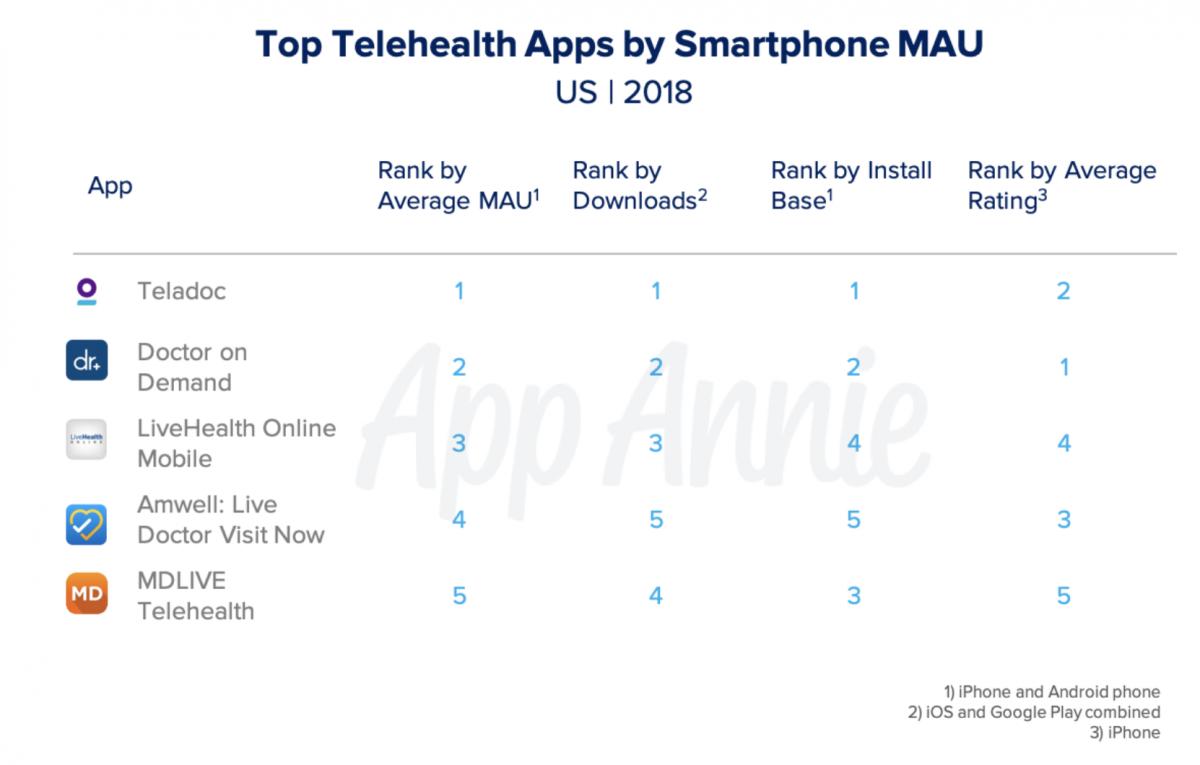 Global medical app downloads exceeded 400M in 2018