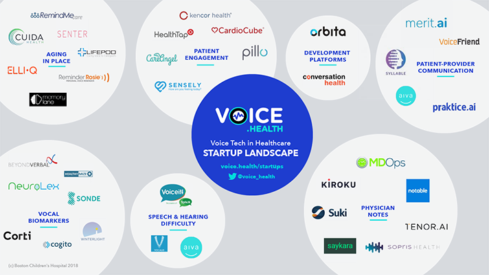 the 37 startups building voice applications for healthcare