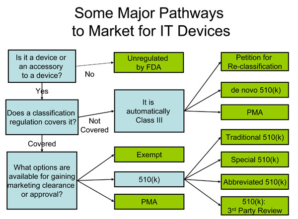 Some Major Pathways to Market for IT Devices