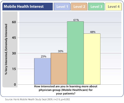 Interest in Mobile Health - Physicians