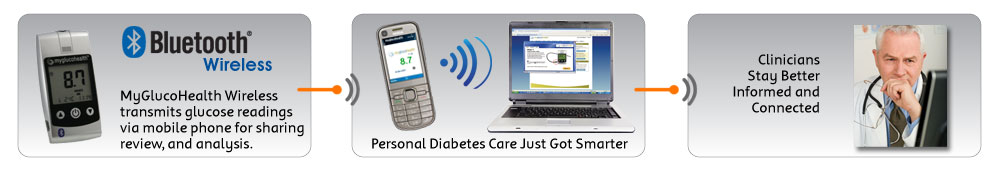 Maxis Launch Health Portal Epicure Malaysia 2010 also PhysicianProfile further Australian Operator Offers Mobile Based Diabetes Manager further RssFeed together with RssFeed. on oscar health provider portal