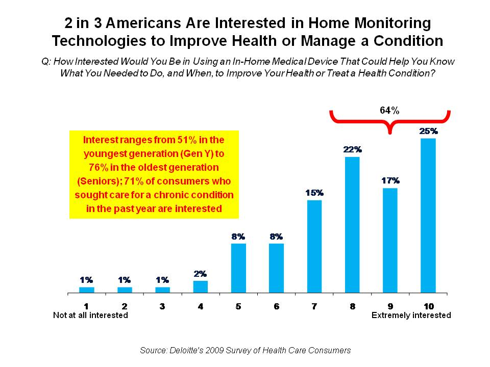 2/3 Americans Interested in Home Monitoring