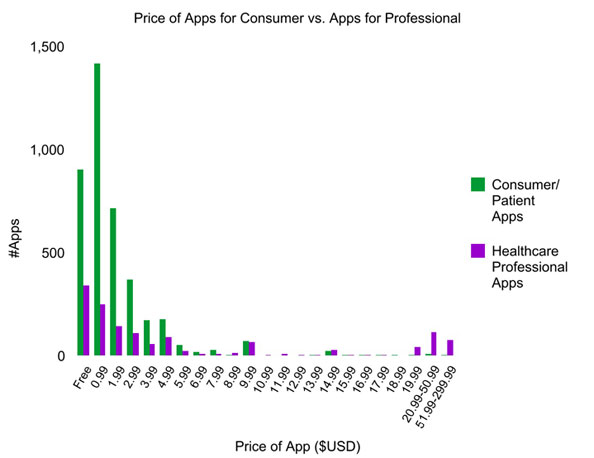 iPhone Medical Applications Price Distribution MobiHealthNews