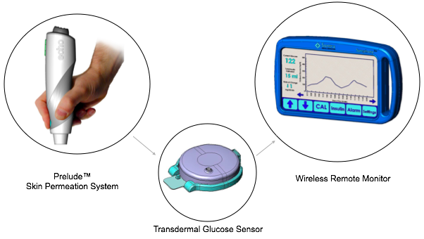 the promise of wireless non invasive cgm mobihealthnews