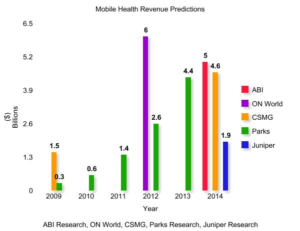 Mobile Health Industry Revenues Predictions