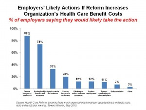 Employers'-Likely-Actions-If-Reform-Increases-Organization's1-300x225