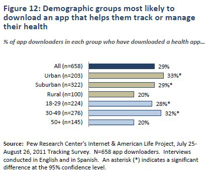 Pew Health Apps Adoption