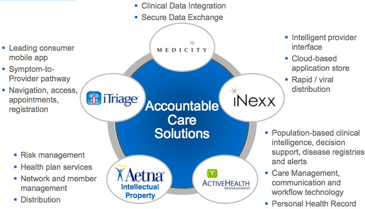 Why Aetna acquired iTriage app maker Healthagen | MobiHealthNews