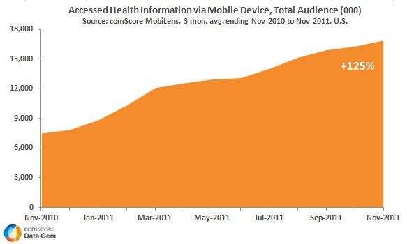 Mobile Health Access November 2011 Data