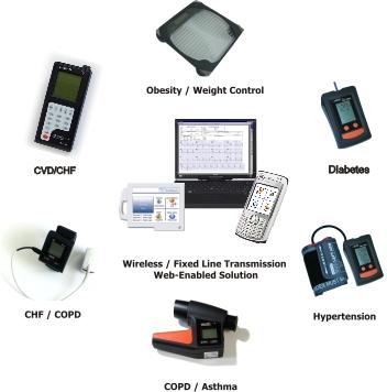 Study Mobile Phone Based Heart Failure Monitoring