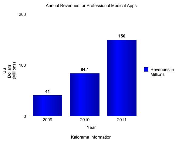 Kalorama Information Medical Apps Research