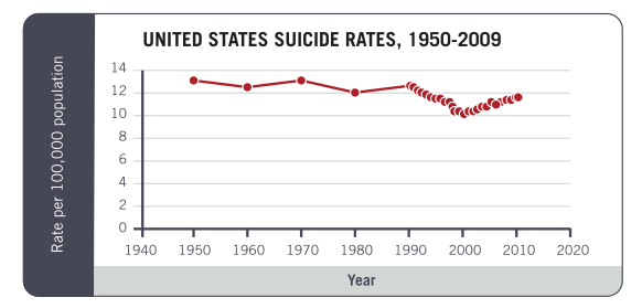 SOURCE: Death data are from the National Vital Statistics System operated by the National Center for Health Statistics, CDC. Age-adjusted rates for 1950–2009 were obtained from WISQARS (www.cdc.gov/injury/wisqars).