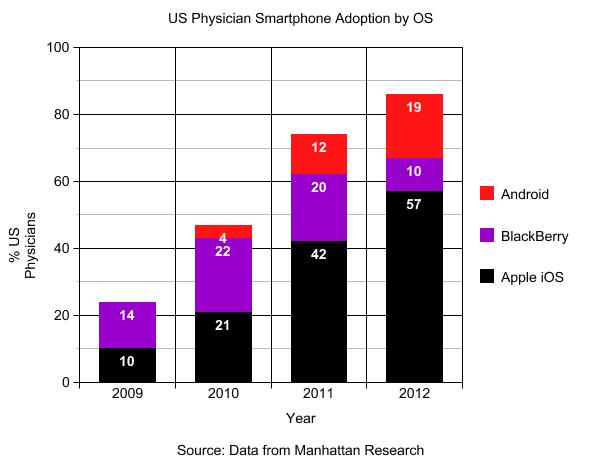 Physicians Smartphone Adoption