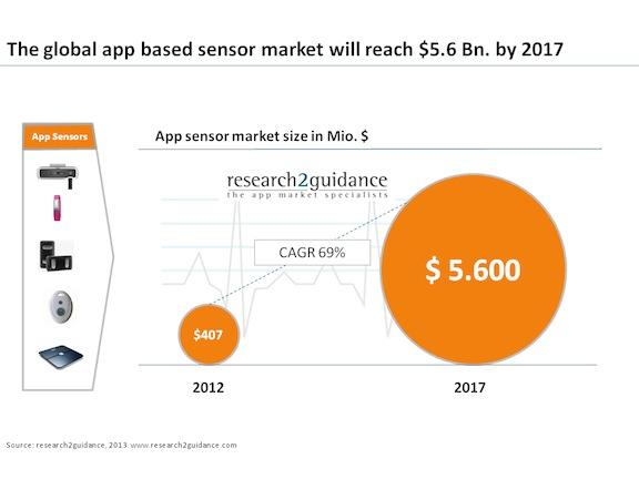 Mobile health sensor market to hit $5.6B by 2017