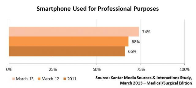 Kantar Media Physician Tablet Adoption