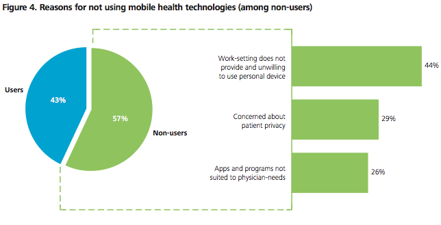 Deloitte Mobile Physician Survey