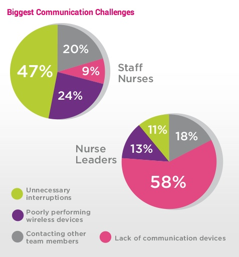 communication barriers in nursing