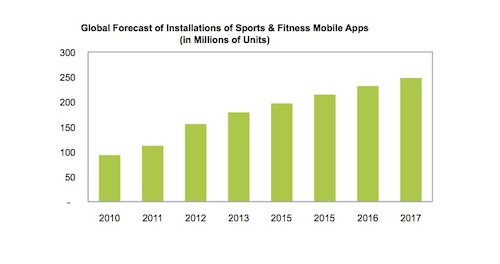 IMS fitness app graph