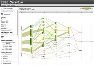 IBM's Careflow software