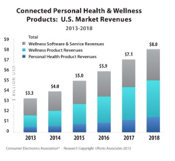 Connected Health Market Will Reach 8b In 2018