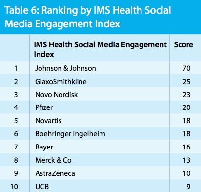 IMS: J&J leading the pack in pharma social media