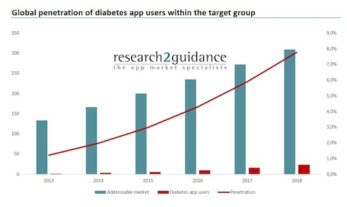 research2guidance diabetes