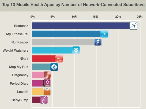 Half of mobile health app users are using fitness apps ...