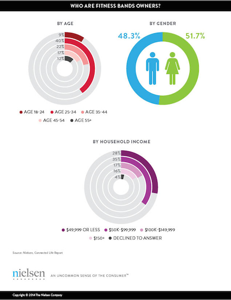 Nielsen: 46 million people used fitness apps in January ...