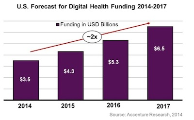 Accenture Digital Health funding