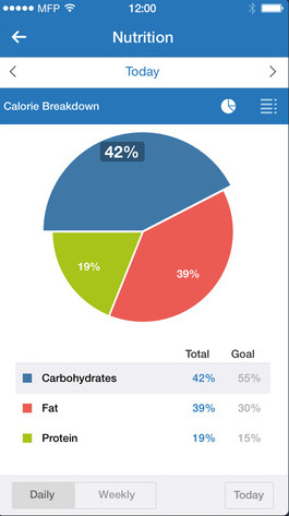 MyFitnessPal iPhone app