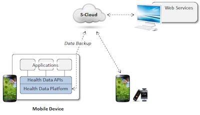 Samsung offers up Simband device spec, Digital Health Platform to