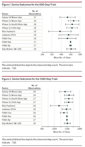 Study: Smartphone apps count steps more accurately than