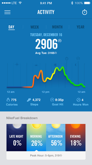 Nike has updated its Nike+ Fuel app for iOS for the first time since  September, adding connectivity with Apple HealthKit, new social sharing  features, and, ...