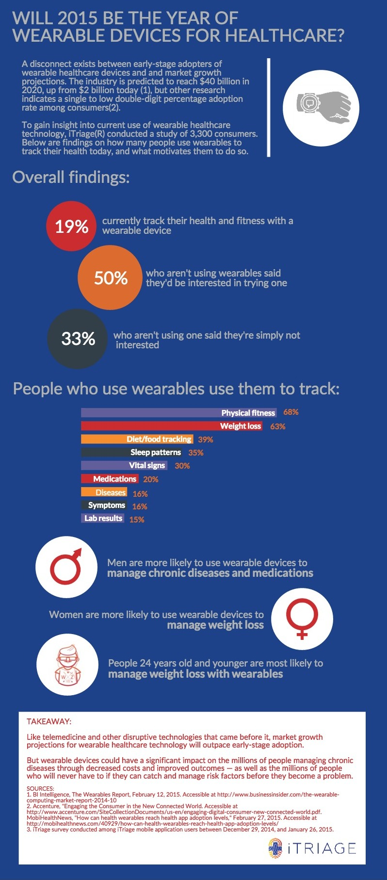 Infographic_Consumer Use of Healthcare Wearables_GeneralAdoption (3)