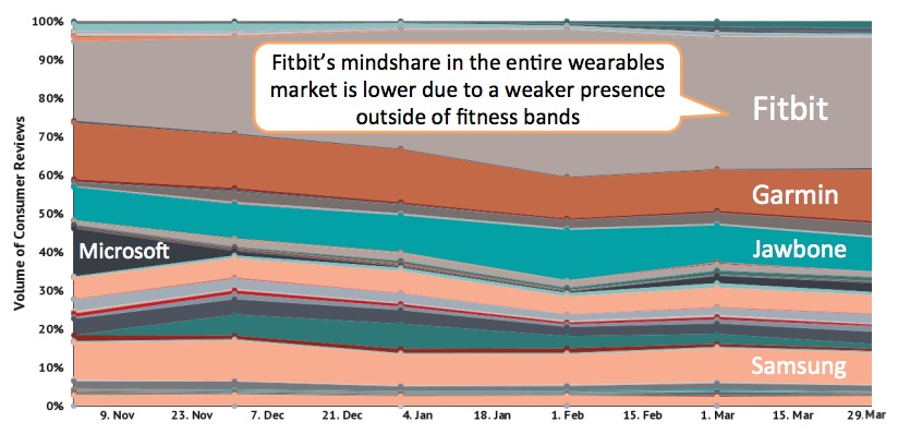 Fitbit's mindshare in the overall wearables market, as measured in consumer reviews.